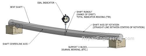 shaft-runout