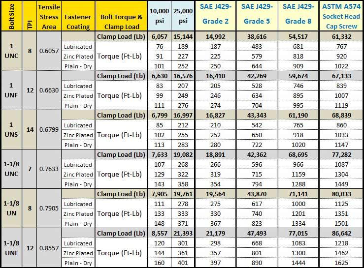 Bolt Torque Chart