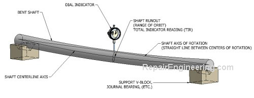 shaft-runout